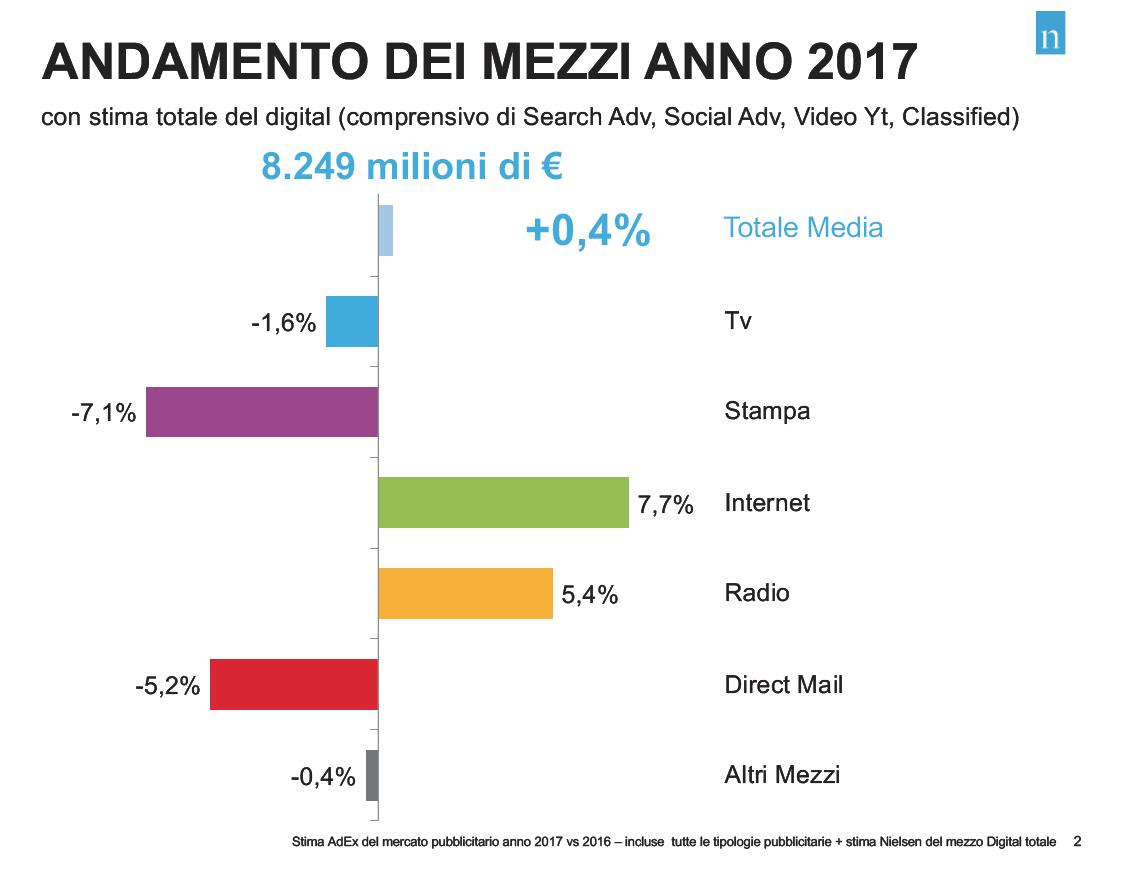 investimenti pubblicitari 2017