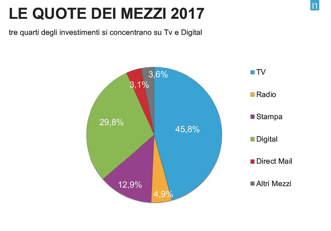 media più popolari