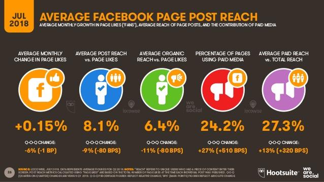 grafico engagement hootsuite